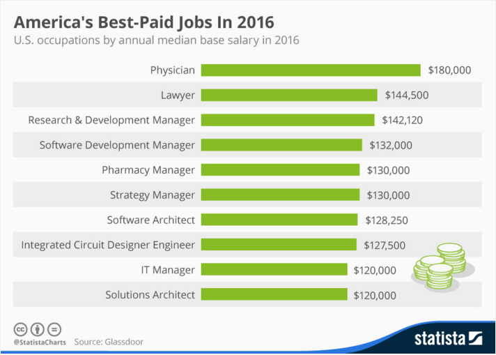 Best-paid jobs in the US