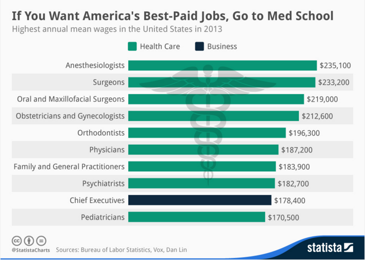Best-paid jobs - Med School